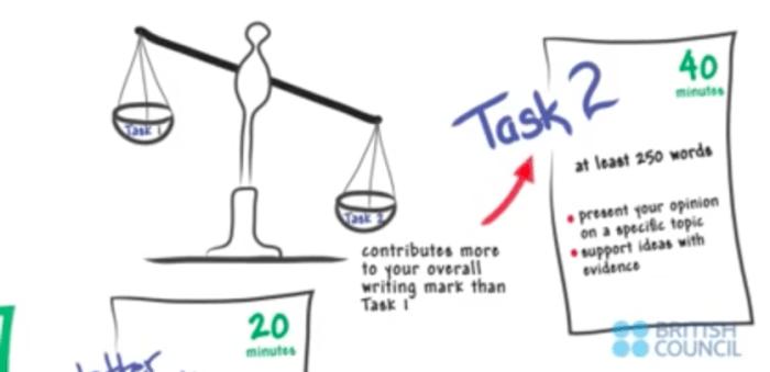 Task2対策