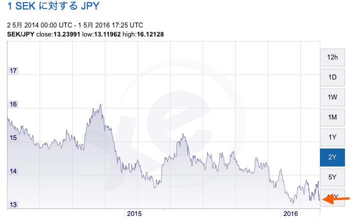 スウェーデンの為替
